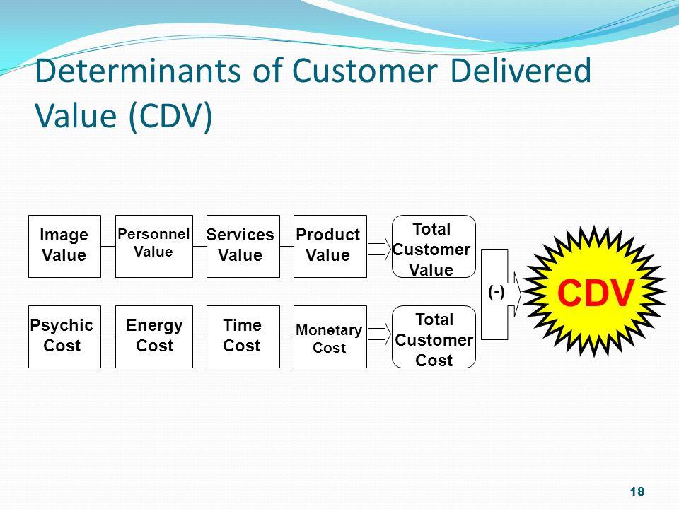 Determinants of Customer Delivered Value (CDV)