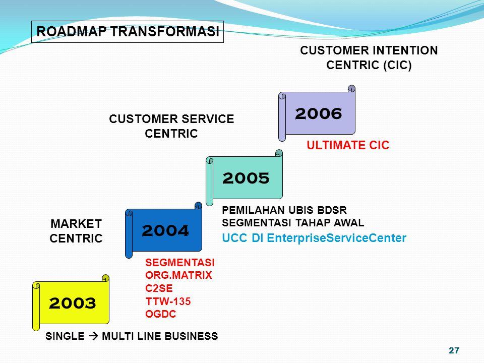 2006 2005 2004 2003 ROADMAP TRANSFORMASI CUSTOMER INTENTION