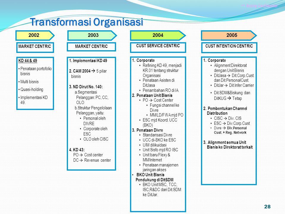 Transformasi Organisasi CUST INTENTION CENTRIC