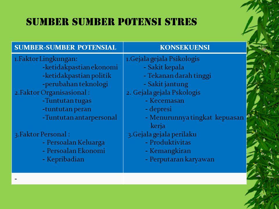 SUMBER SUMBER POTENSI STRES