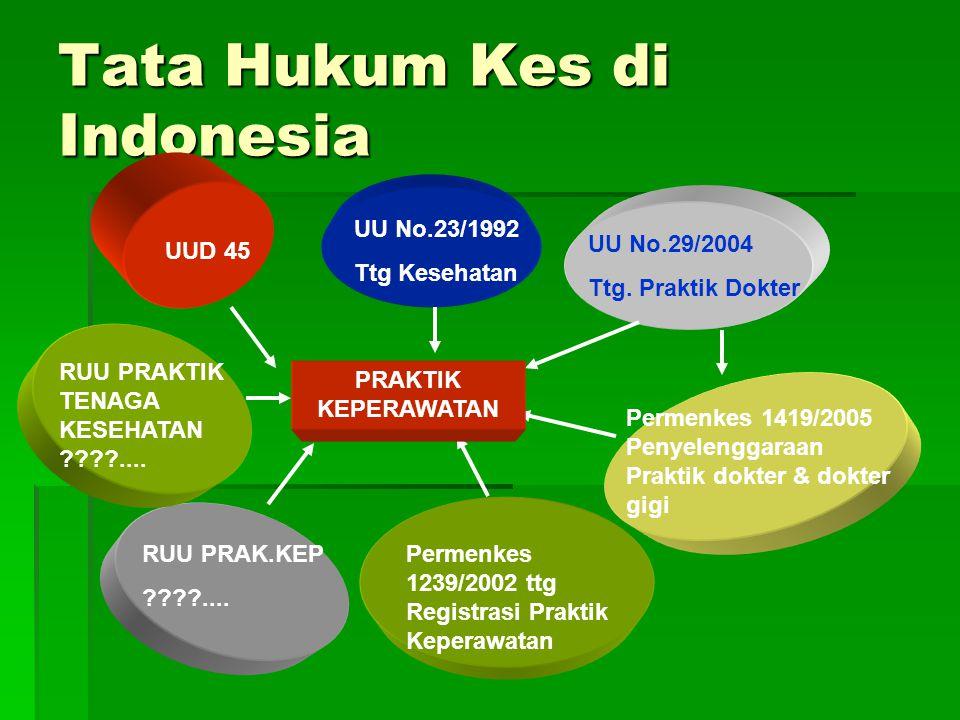Tata Hukum Kes di Indonesia