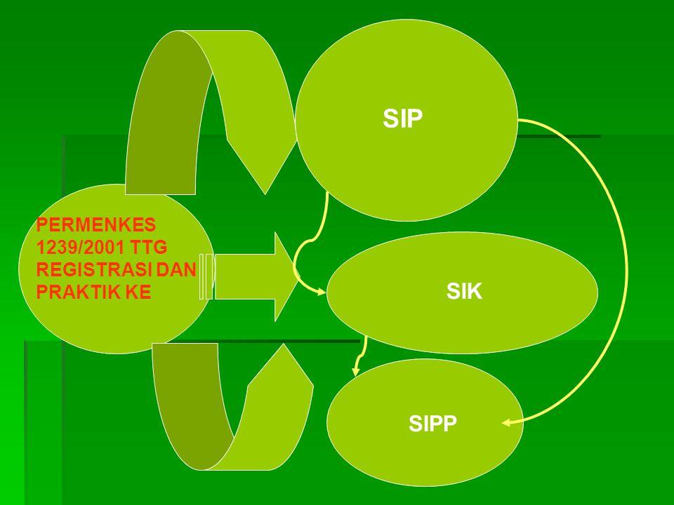 SIP PERMENKES 1239/2001 TTG REGISTRASI DAN PRAKTIK KE SIK SIPP