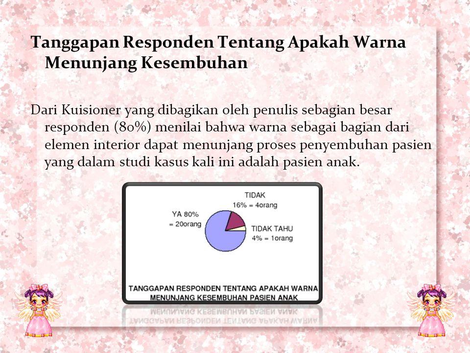 Tanggapan Responden Tentang Apakah Warna Menunjang Kesembuhan