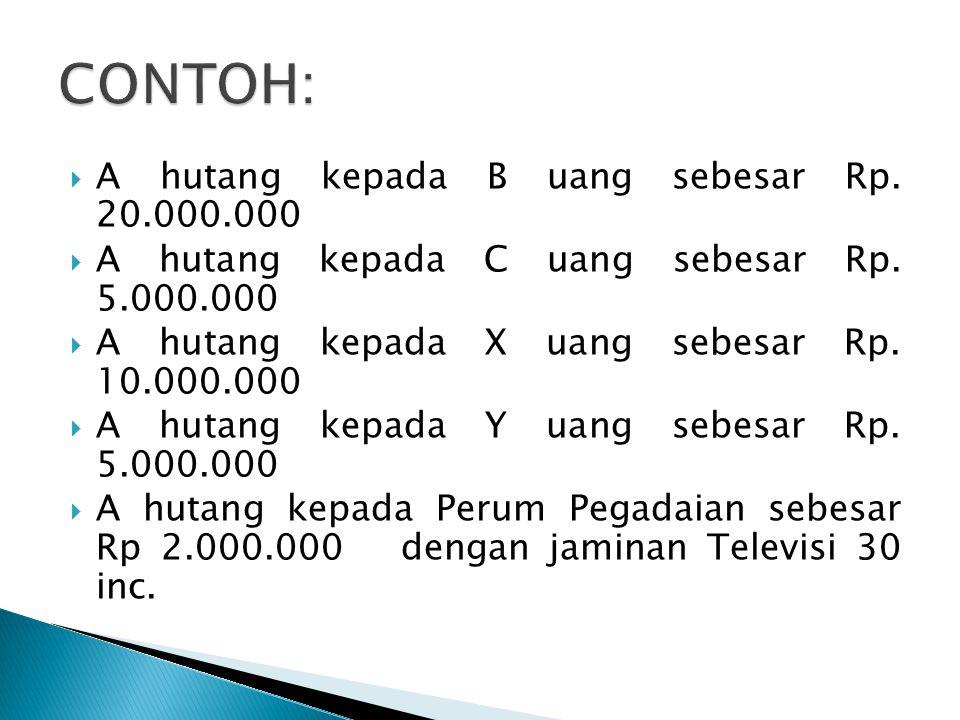 CONTOH: A hutang kepada B uang sebesar Rp. 20.000.000