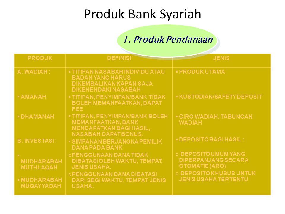 Produk Bank Syariah 1. Produk Pendanaan PRODUK DEFINISI JENIS
