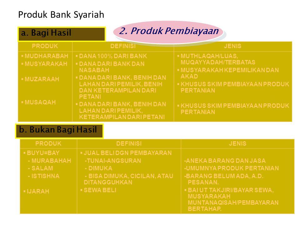 Produk Bank Syariah 2. Produk Pembiayaan a. Bagi Hasil