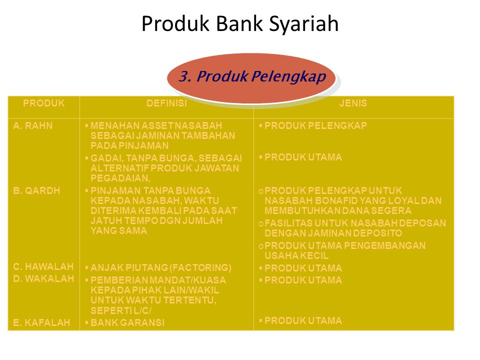 Produk Bank Syariah 3. Produk Pelengkap PRODUK DEFINISI JENIS A. RAHN