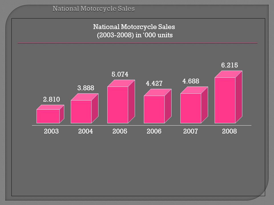 National Motorcycle Sales