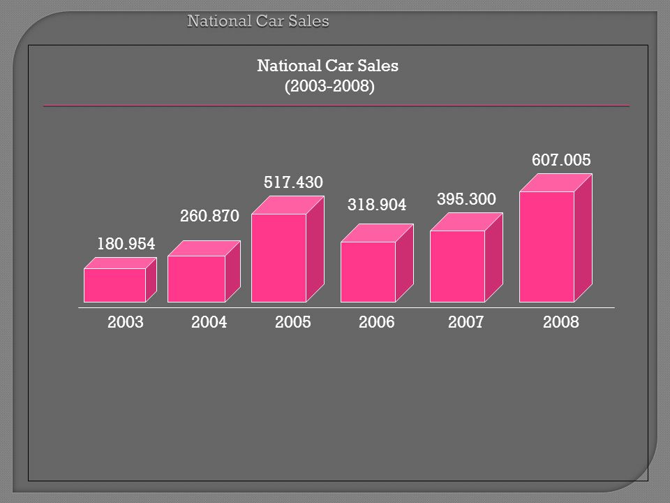National Car Sales National Car Sales. (2003-2008) 607.005. 517.430. 395.300. 318.904. 260.870.