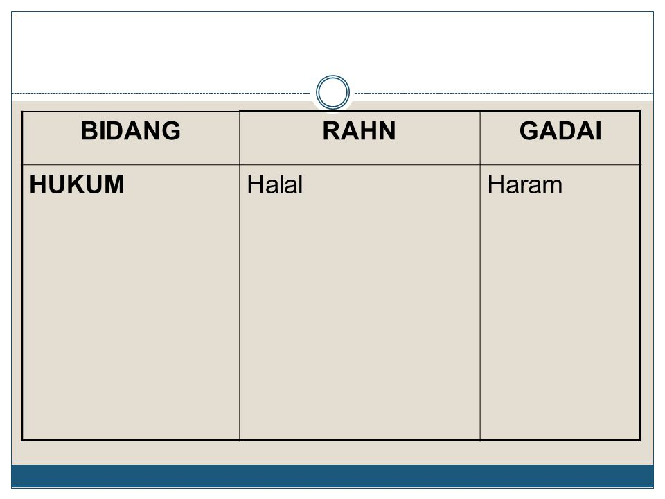 GADAI RAHN BIDANG Haram Halal HUKUM