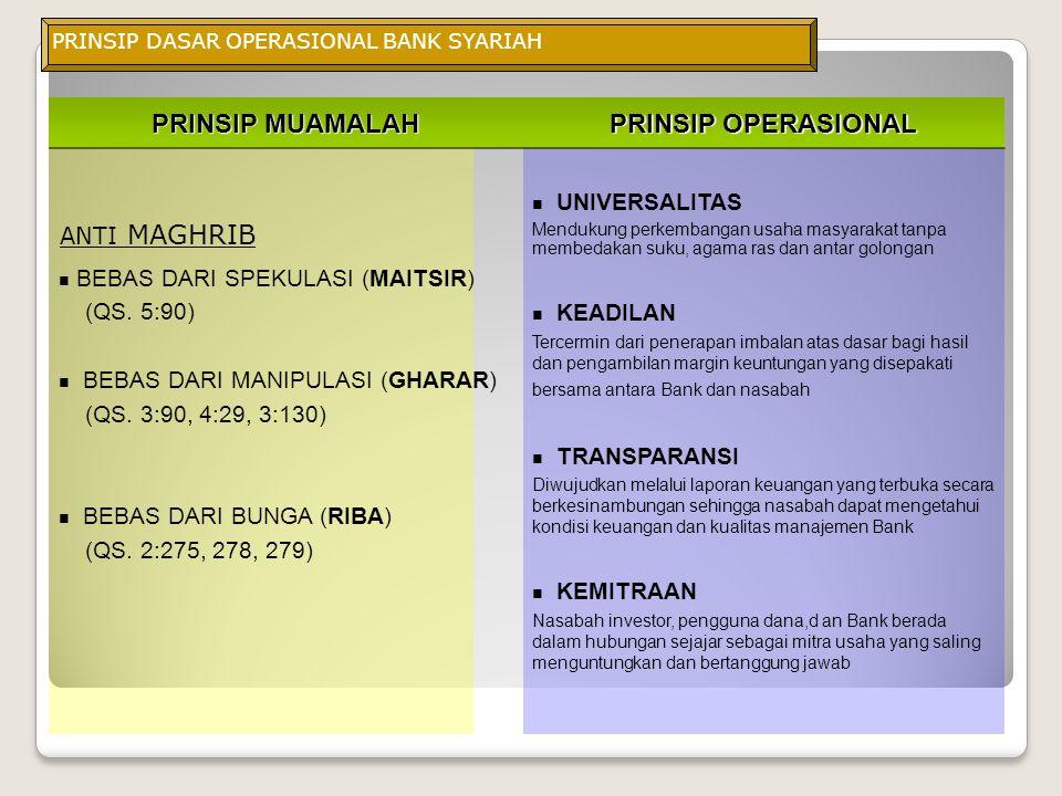 PRINSIP MUAMALAH PRINSIP OPERASIONAL BEBAS DARI SPEKULASI (MAITSIR)
