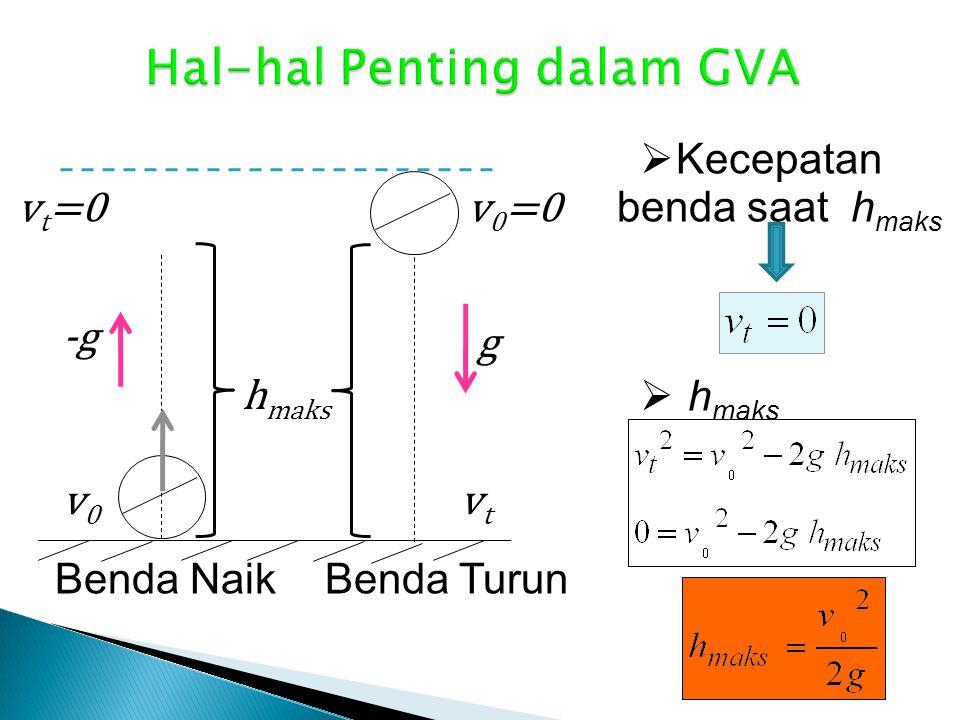 Hal-hal Penting dalam GVA