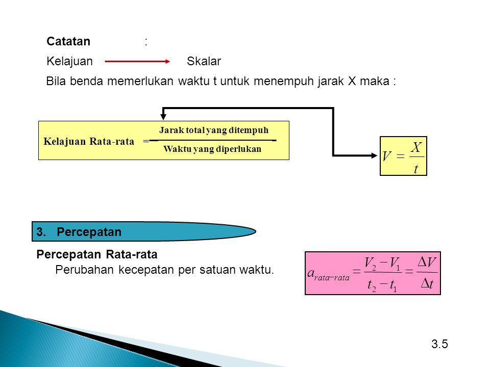 t X V = t V a D = - Catatan : Kelajuan Skalar