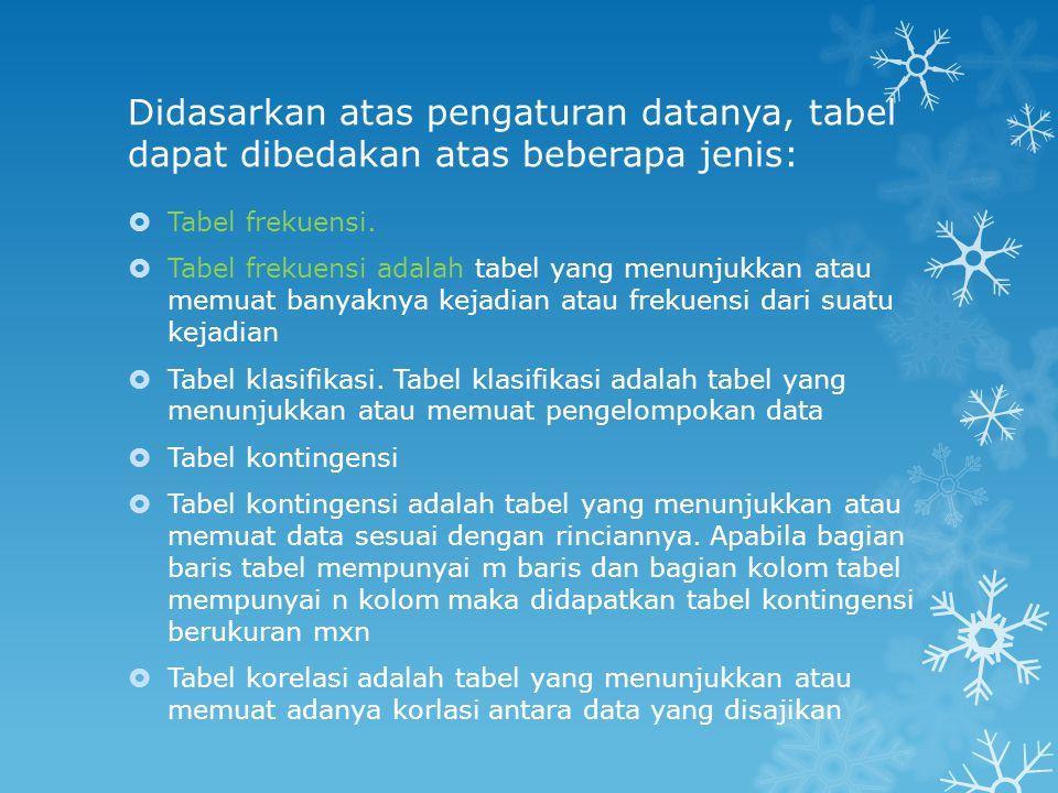 Didasarkan atas pengaturan datanya, tabel dapat dibedakan atas beberapa jenis: