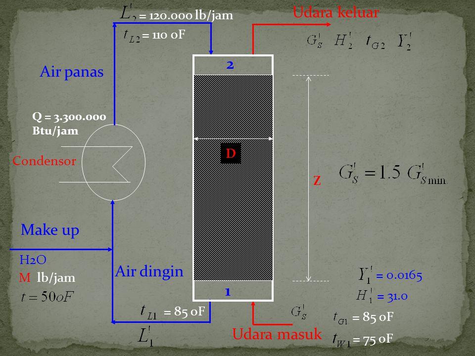 Udara keluar 2 Air panas Make up Air dingin 1 Udara masuk