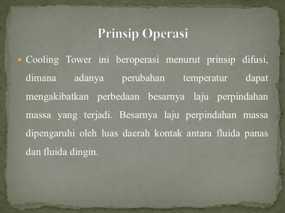Prinsip Operasi