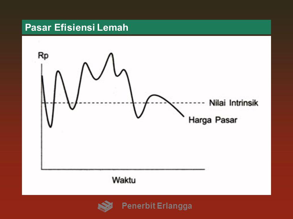 Pasar Efisiensi Lemah Penerbit Erlangga