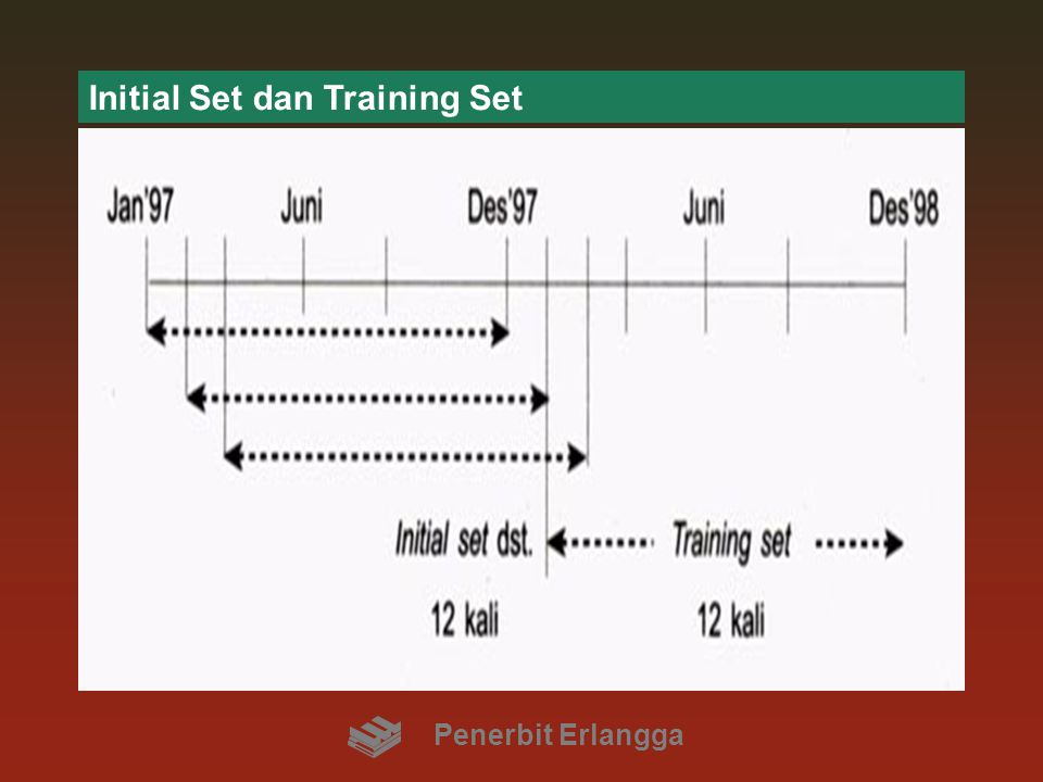Initial Set dan Training Set