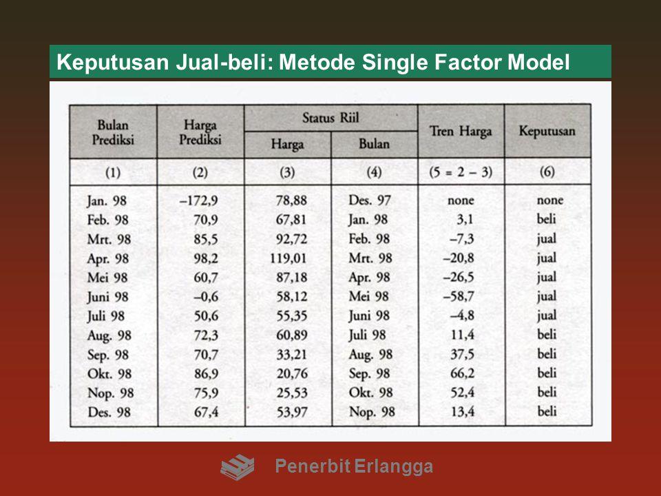 Keputusan Jual-beli: Metode Single Factor Model