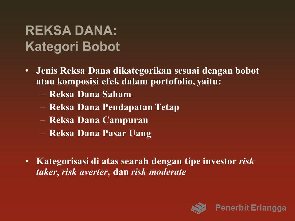 REKSA DANA: Kategori Bobot