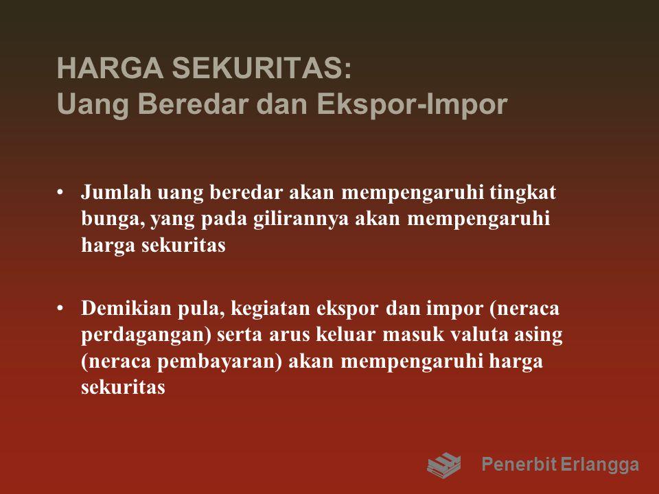 HARGA SEKURITAS: Uang Beredar dan Ekspor-Impor