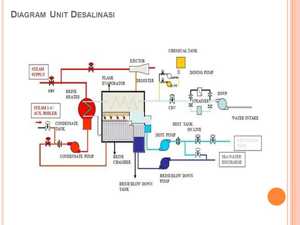 Diagram Unit Desalinasi