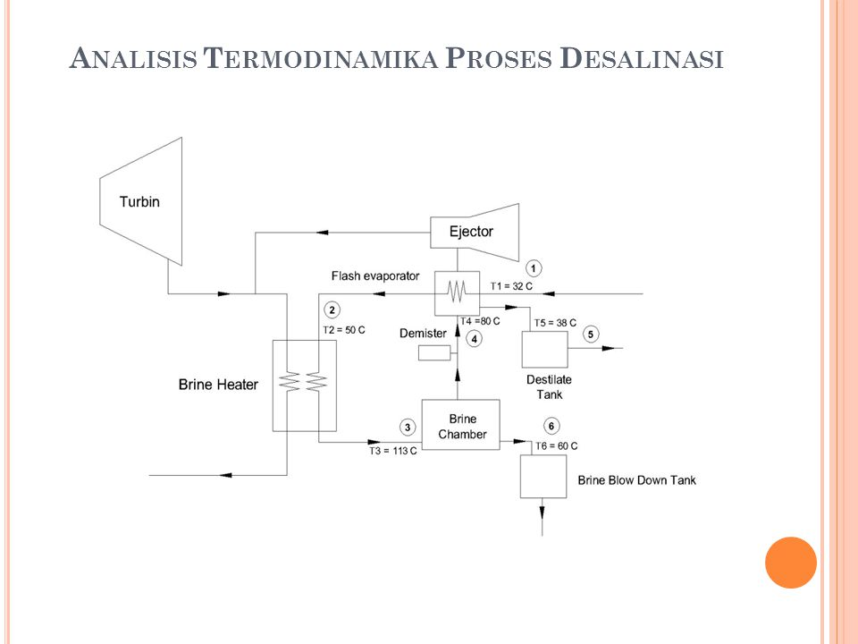 Analisis Termodinamika Proses Desalinasi