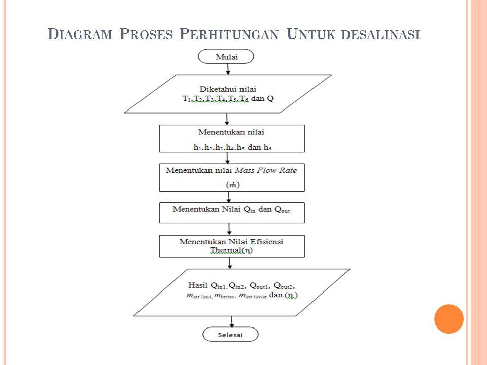 Diagram Proses Perhitungan Untuk desalinasi