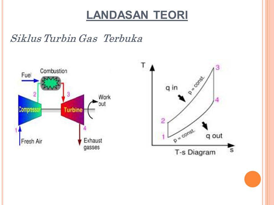 LANDASAN TEORI Siklus Turbin Gas Terbuka