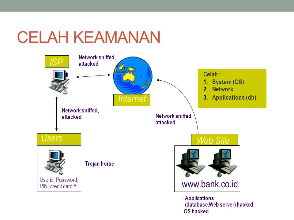 CELAH KEAMANAN ISP Internet Users Web Site www.bank.co.id Celah :