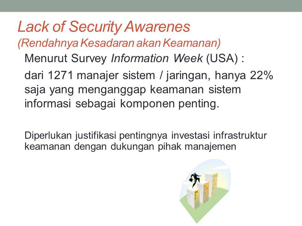Lack of Security Awarenes (Rendahnya Kesadaran akan Keamanan)