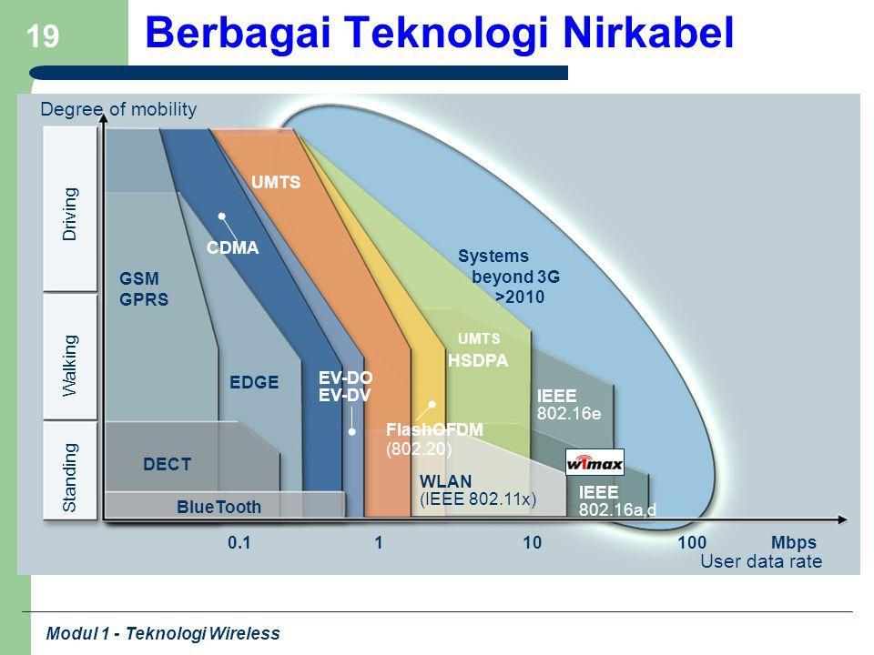 Berbagai Teknologi Nirkabel
