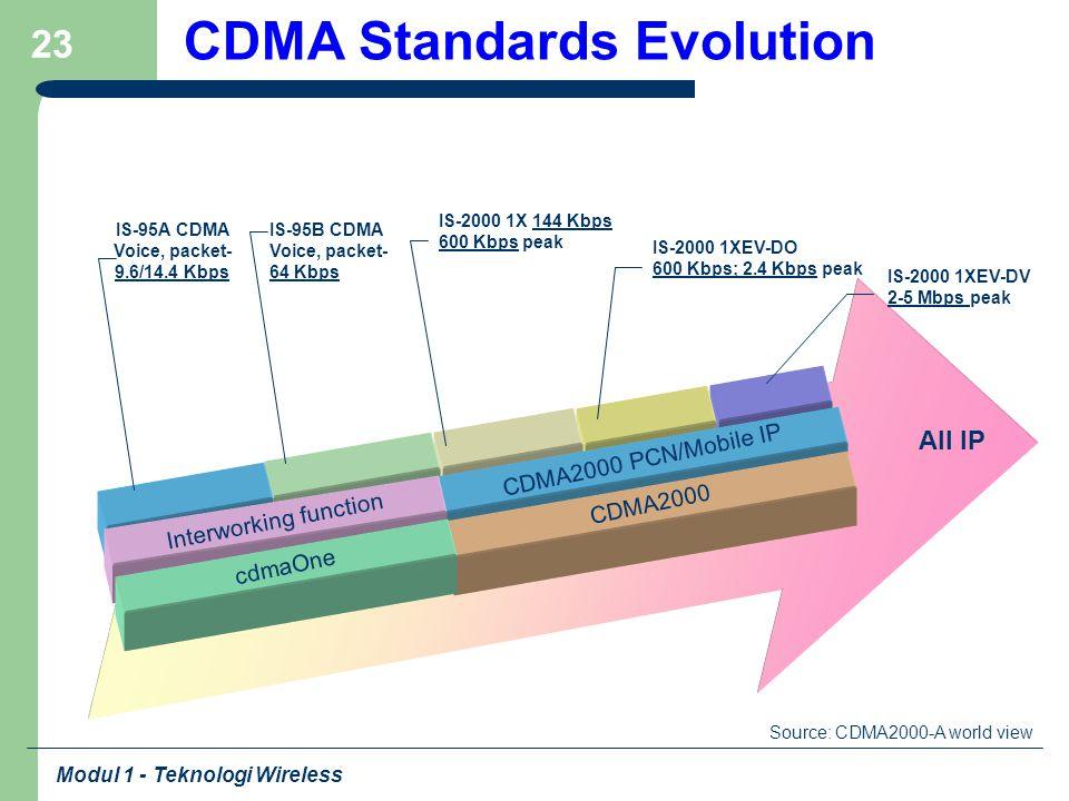 CDMA Standards Evolution