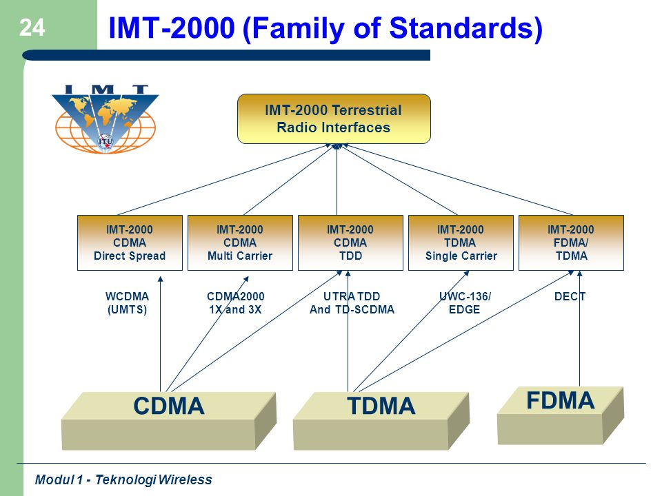 IMT-2000 (Family of Standards)
