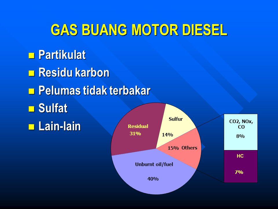 GAS BUANG MOTOR DIESEL Partikulat Residu karbon Pelumas tidak terbakar