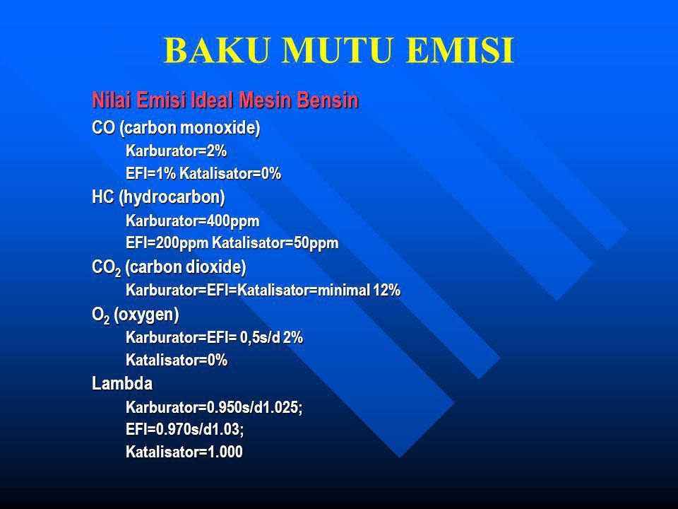 BAKU MUTU EMISI Nilai Emisi Ideal Mesin Bensin CO (carbon monoxide)