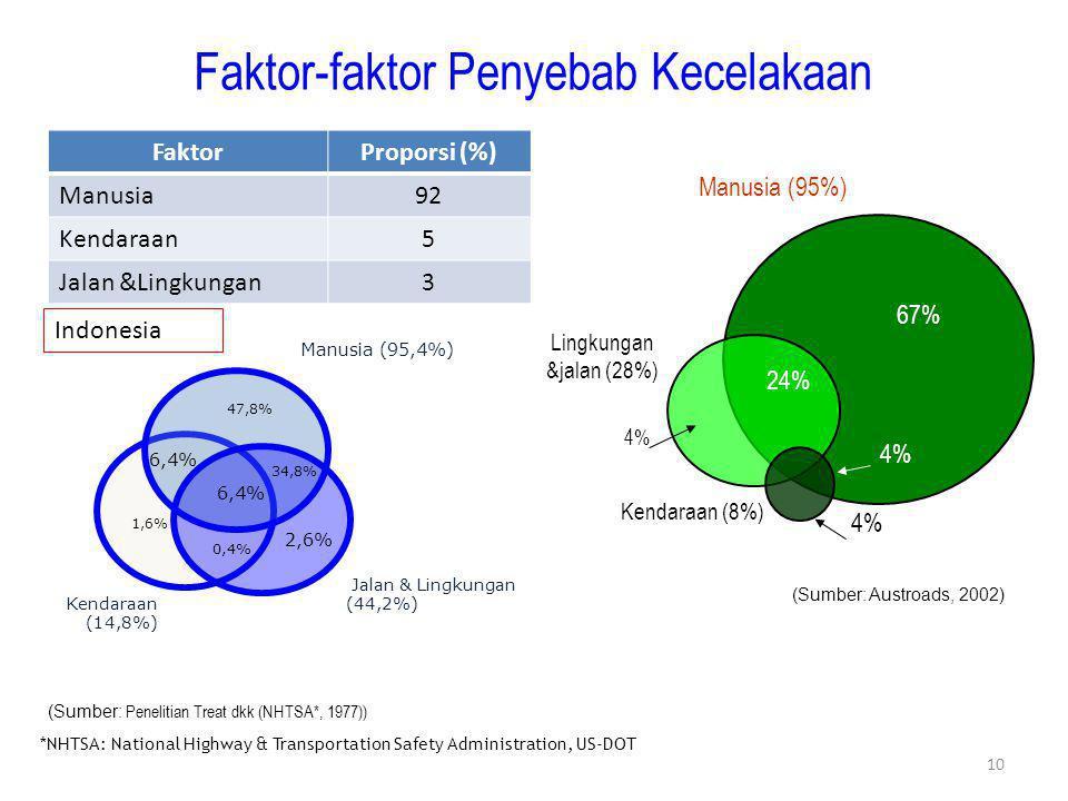 Faktor-faktor Penyebab Kecelakaan