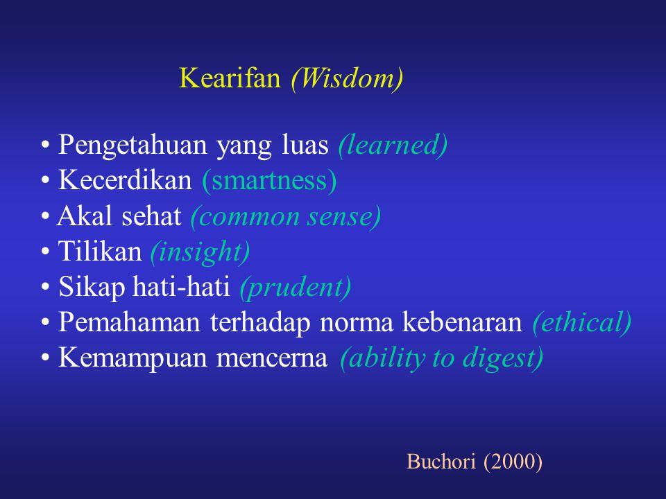 Pengetahuan yang luas (learned) Kecerdikan (smartness)
