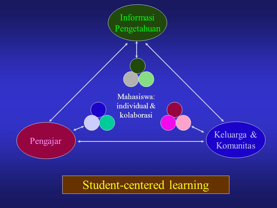 Student-centered learning