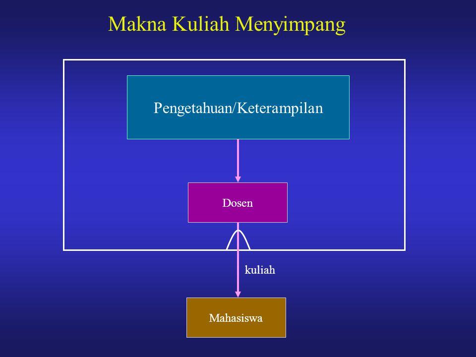 Pengetahuan/Keterampilan