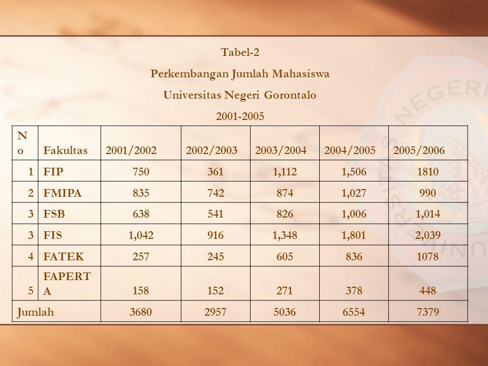 Perkembangan Jumlah Mahasiswa Universitas Negeri Gorontalo