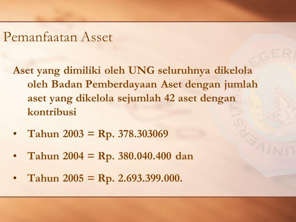 Pemanfaatan Asset