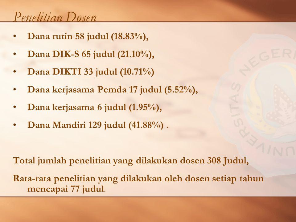 Penelitian Dosen Dana rutin 58 judul (18.83%),