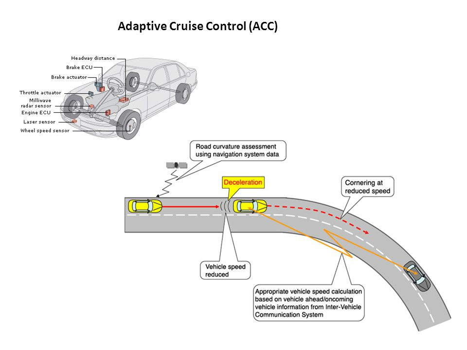 adaptive cruise control system most advanced Adaptive cruise control is a highly advanced system that is just one more step to autonomous vehicles it is a convenient feature, especially on road trips on the motorway most cars use forward radar sensors, generally mounted behind the front upper or lower grilles, that use highly advanced technologies such as multiple-beam radar.