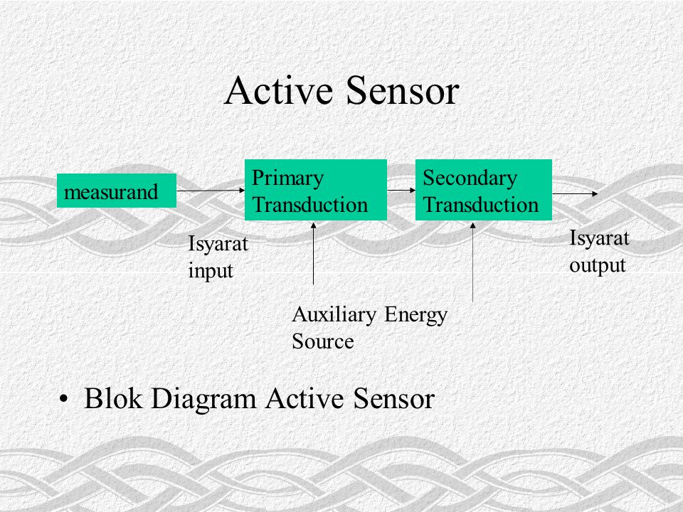 Active Sensor Blok Diagram Active Sensor measurand