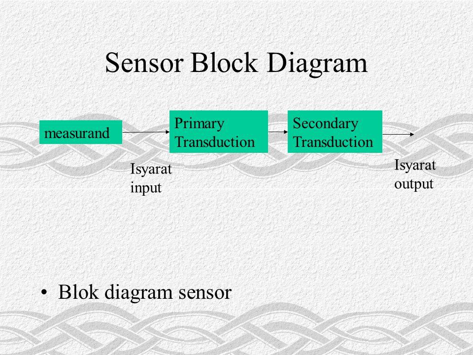 Sensor Block Diagram Blok diagram sensor measurand