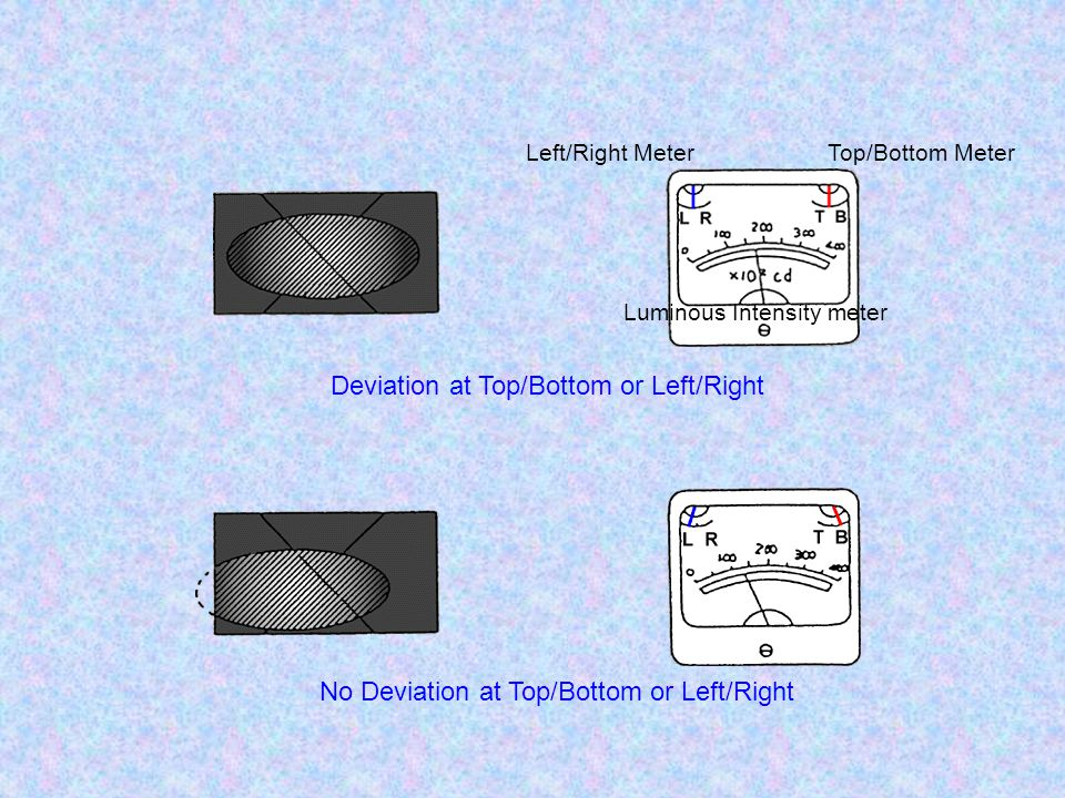 Deviation at Top/Bottom or Left/Right
