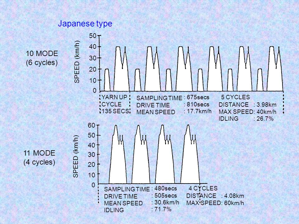 Japanese type 10 MODE (6 cycles) 11 MODE (4 cycles) 50 40 SPEED (km/h)