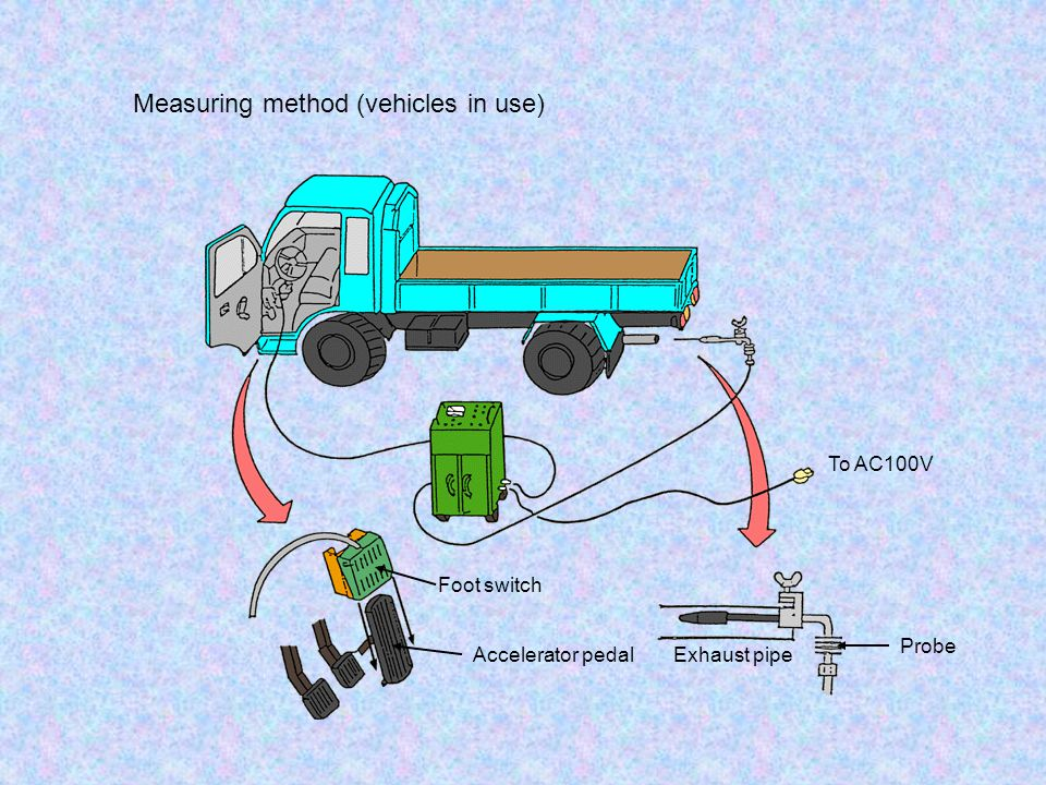 Measuring method (vehicles in use)