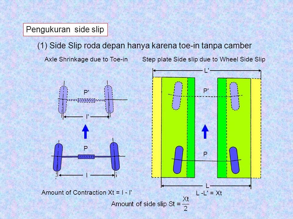 (1) Side Slip roda depan hanya karena toe-in tanpa camber